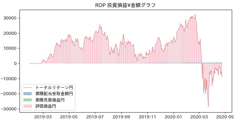 ROP 投資損益¥グラフ