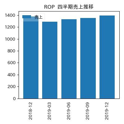 ROP 四半期売上推移