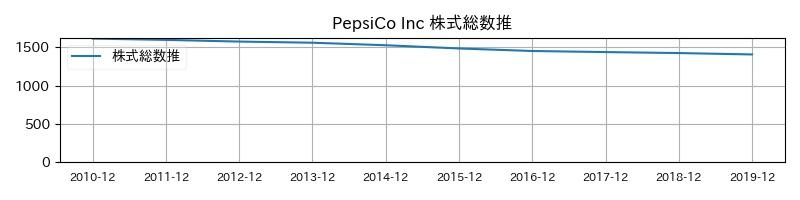 PepsiCo Inc 株式総数推移