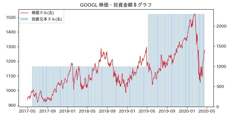 GOOGL 株価・投資金額$グラフ