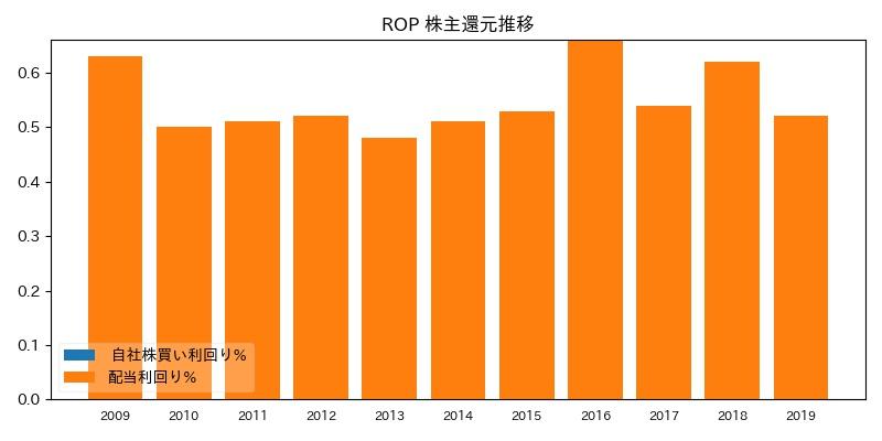 ROP 株主還元推移