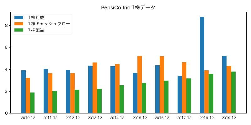 PepsiCo Inc 1株データ