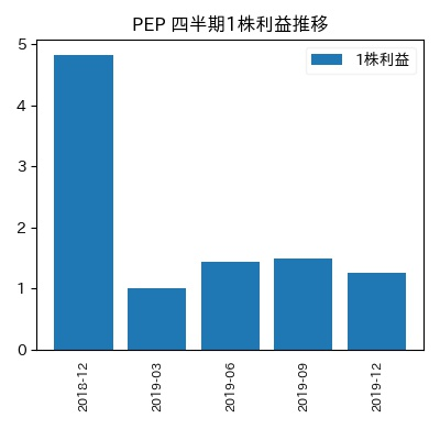 PEP 1株利益