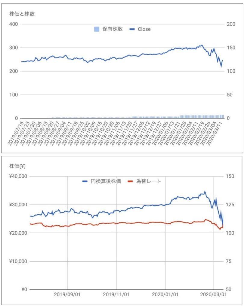 S&Pグローバル(SPGI)の株価と保有株推移