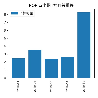 ROP 1株利益