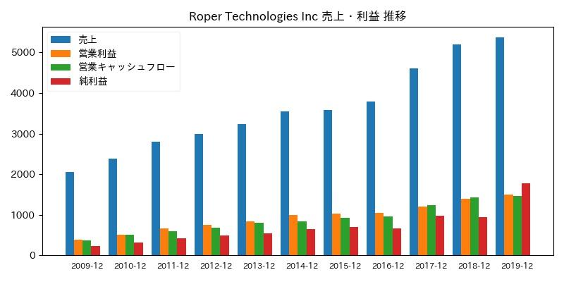Roper Technologies Inc 売上・利益 推移