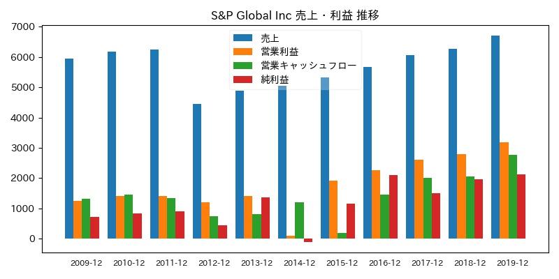 S&P Global Inc 売上・利益 推移