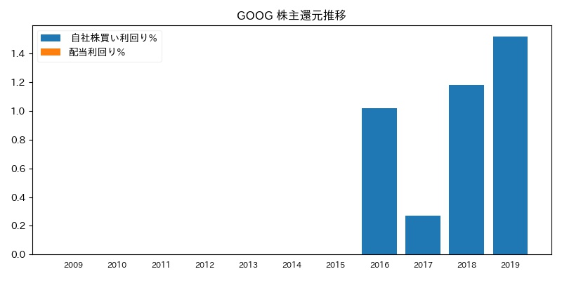 GOOG 株主還元推移