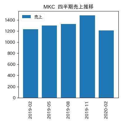 MKC 四半期売上推移