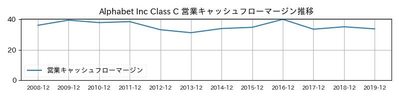 Alphabet Inc Class C 営業キャッシュフローマージン推移