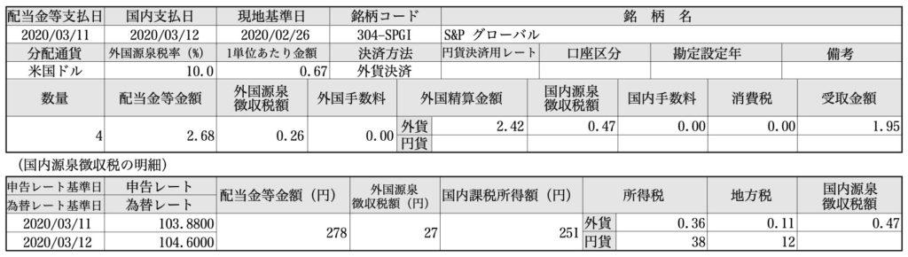 S&Pグローバル(SPGI)配当金
