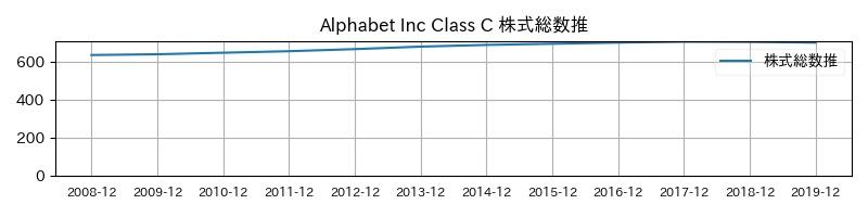 Alphabet Inc Class C 株式総数推移
