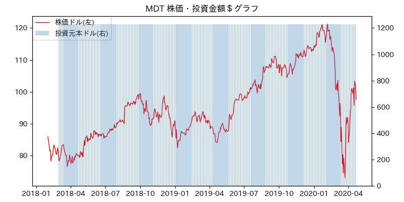 MDT 株価・投資金額$グラフ