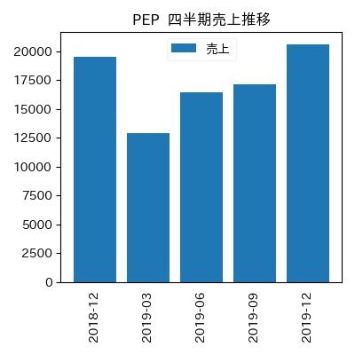 PEP 四半期売上推移