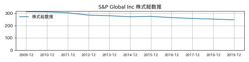 S&P Global Inc 株式総数推移