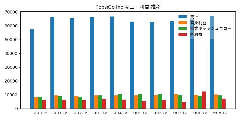 PepsiCo Inc 売上・利益 推移