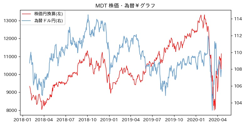MDT 株価・為替¥グラフ