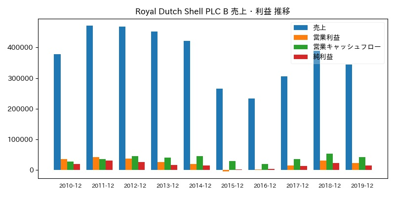 Royal Dutch Shell PLC B 売上・利益 推移