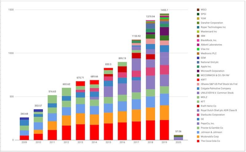 米国株配当金推移