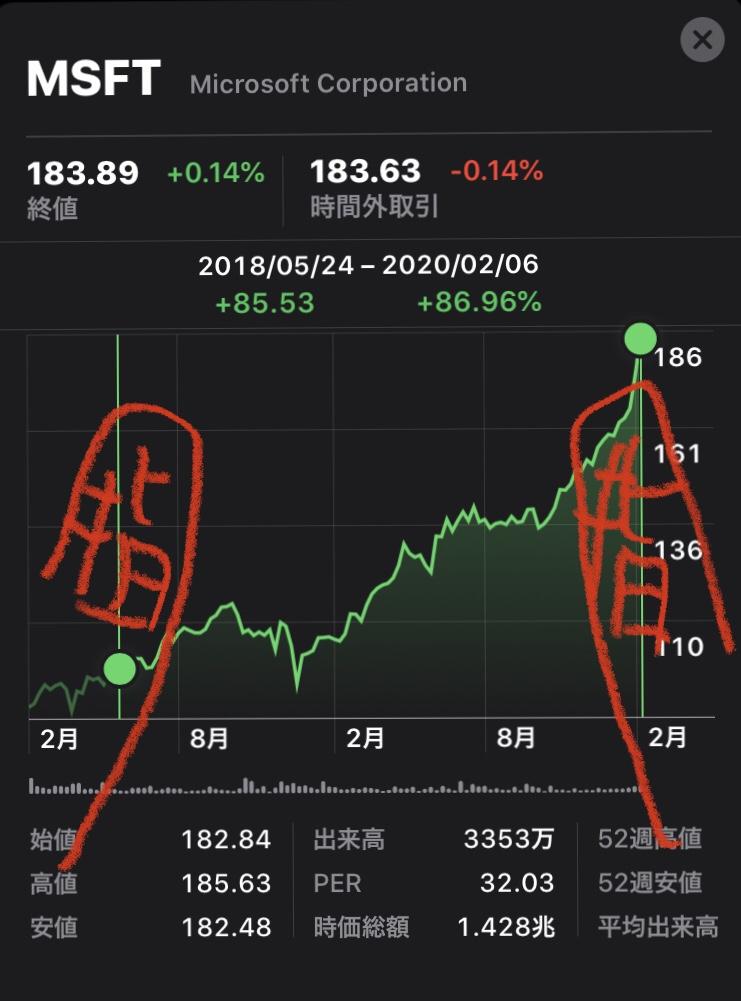 株価アプリの期間で株価比較する方法