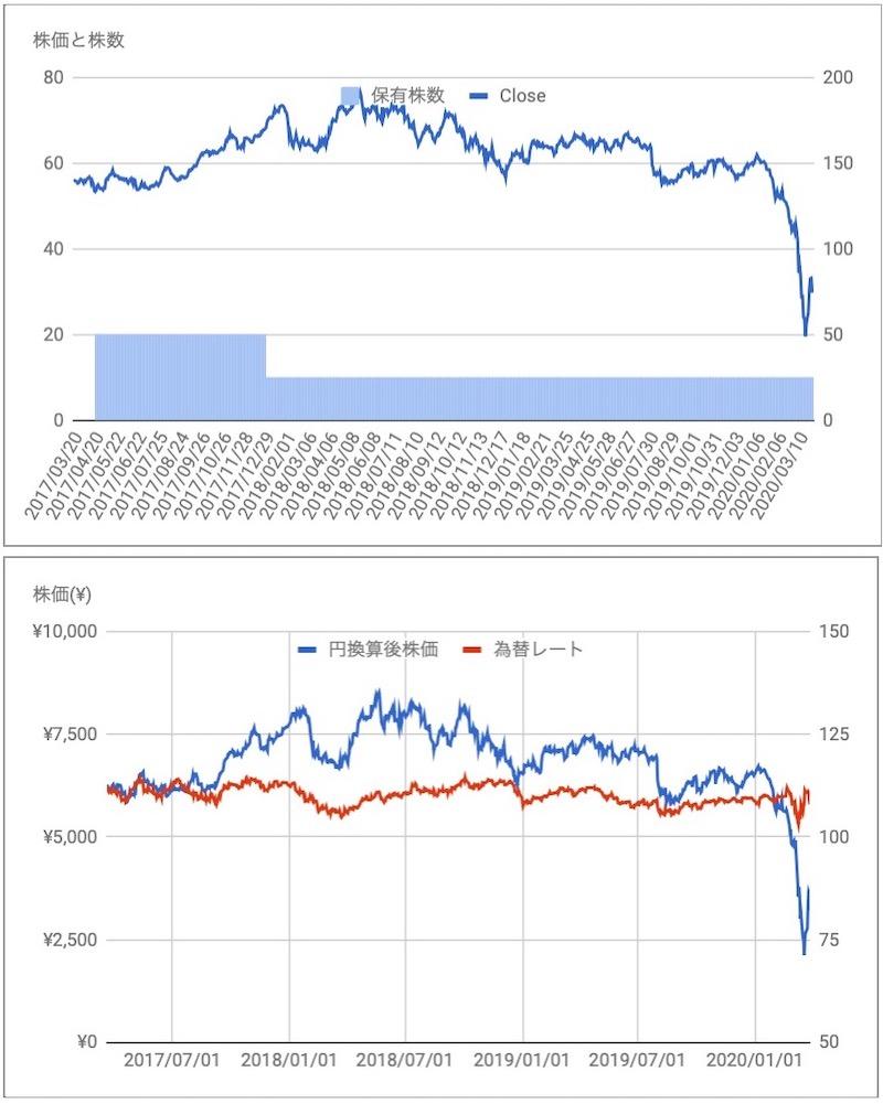 ロイヤルダッチシェル(RDSB)の株価と保有株推移