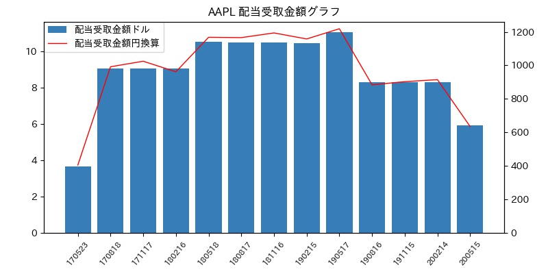 AAPL 配当受取金額グラフ