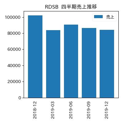 RDSB 四半期売上推移