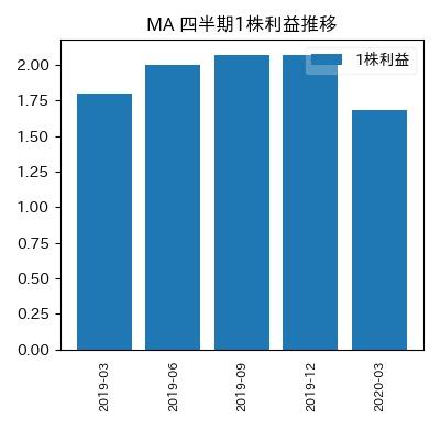 MA 1株利益