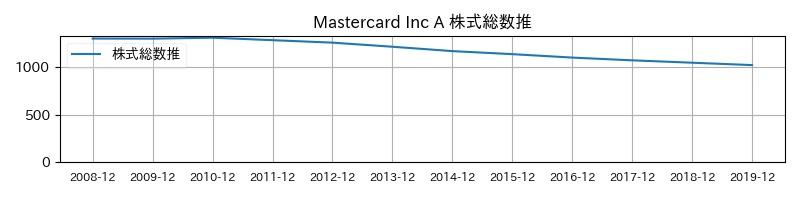 Mastercard Inc A 株式総数推移