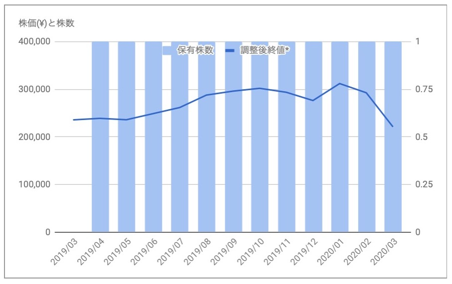 日本プロロジスリート投資法人(3283)の株価