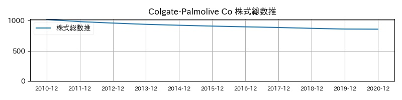 Colgate-Palmolive Co 株式総数推移