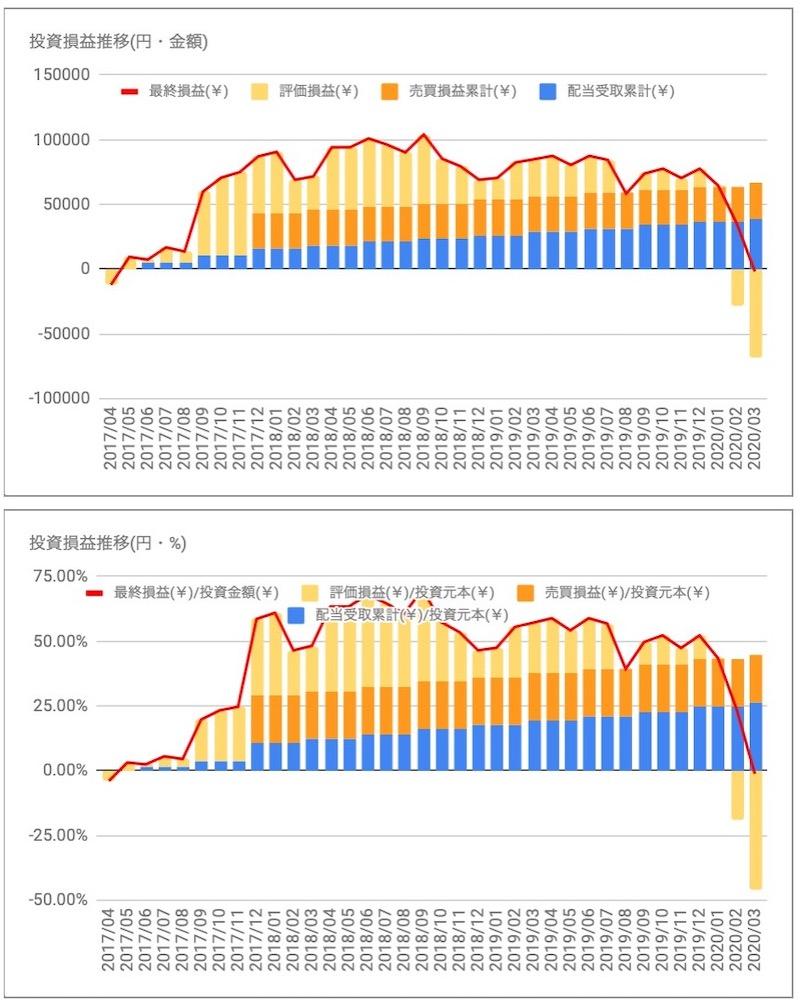 ロイヤルダッチシェル(RDSB)の投資損益推移