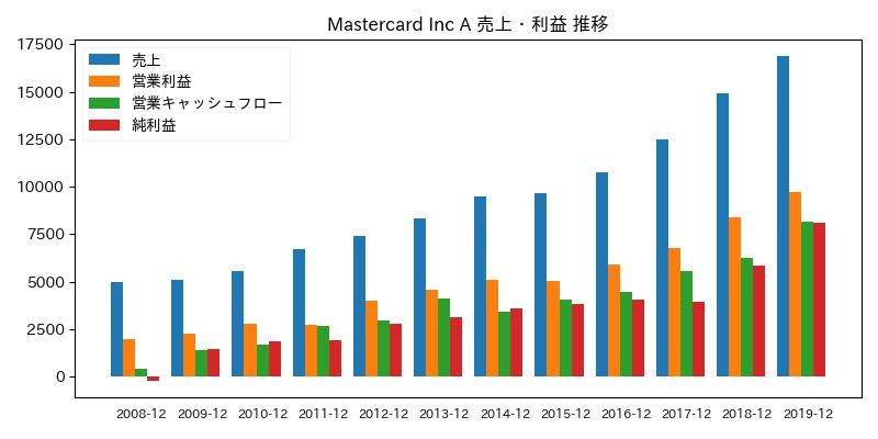 Mastercard Inc A 売上・利益 推移