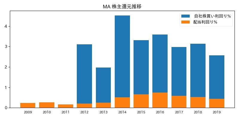 MA 株主還元推移