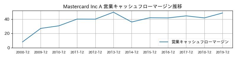 Mastercard Inc A 営業キャッシュフローマージン推移