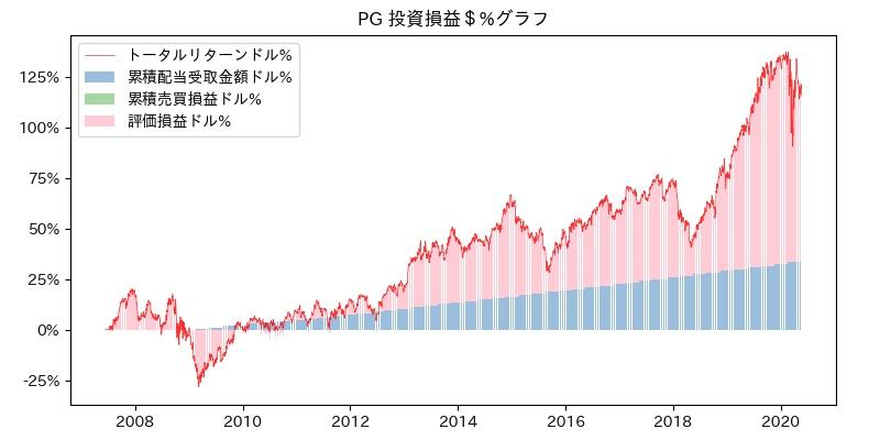 PG 投資損益$%グラフ