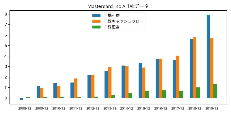 Mastercard Inc A 1株データ