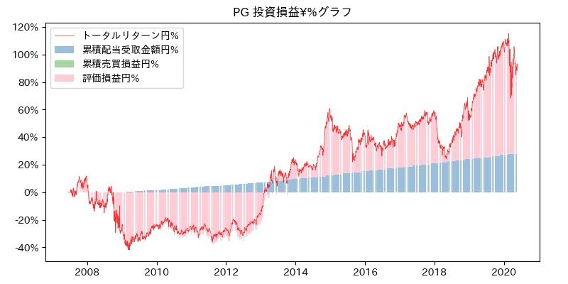 PG 投資損益¥%グラフ