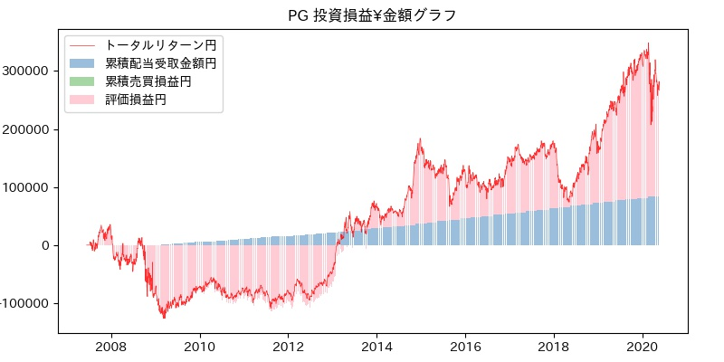 PG 投資損益¥グラフ