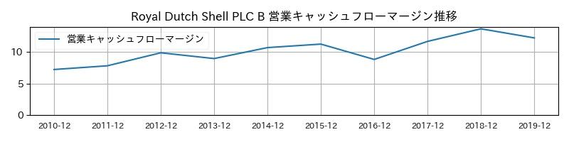Royal Dutch Shell PLC B 営業キャッシュフローマージン推移