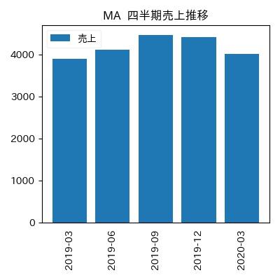 MA 四半期売上推移