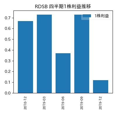 RDSB 1株利益