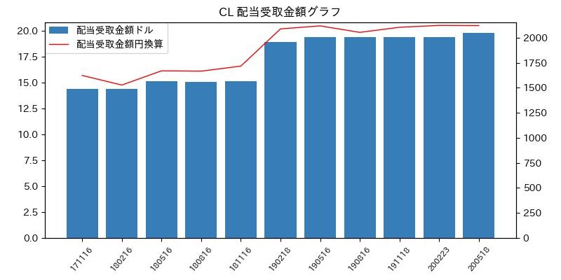 CL 配当受取金額グラフ