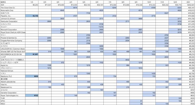 配当金カレンダー
