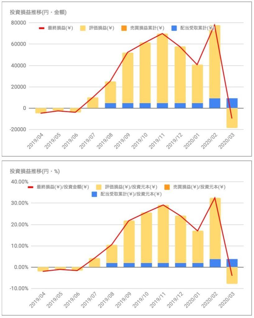 日本プロロジスリート投資法人(3283)の投資損益