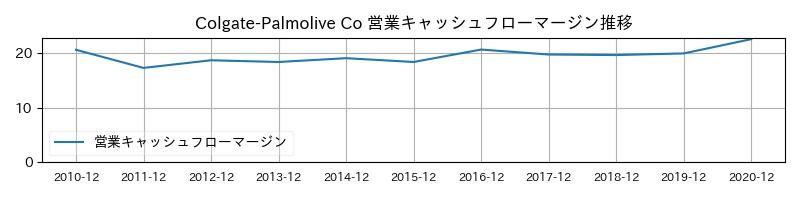 Colgate-Palmolive Co 営業キャッシュフローマージン推移