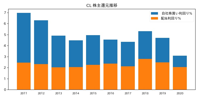 CL 株主還元推移