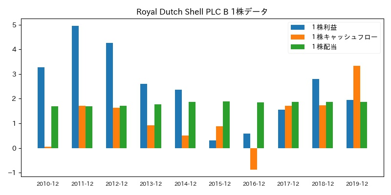 Royal Dutch Shell PLC B 1株データ