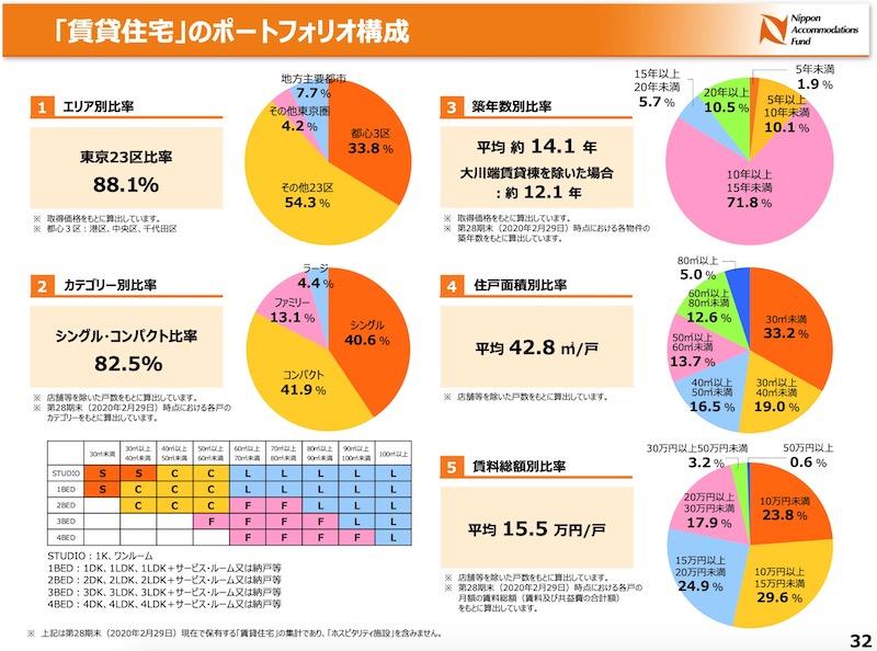 日本アコモ不動産構成