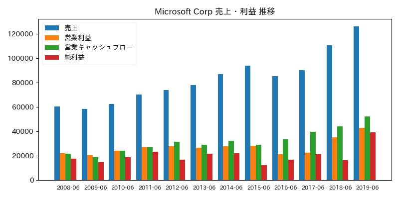 Microsoft Corp 売上・利益 推移